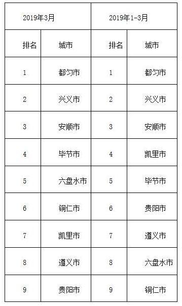 贵州一季度空气质量:各地平均优良天数上升