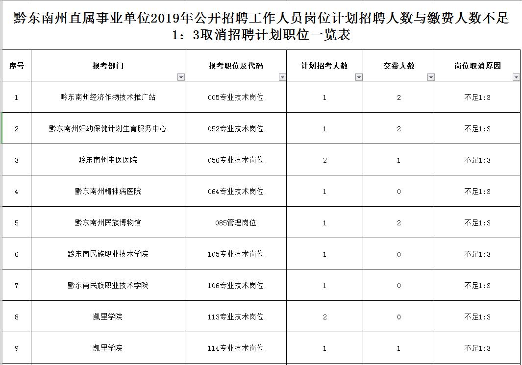 黔东南州直属事业单位2019年公开招考,这些岗位被取消!